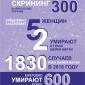 Бесплатное обследование на рак шейки матки в КазНИИОиР и во всех онкологических организациях Казахстана!